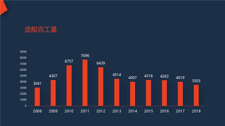 造船完工量(2008-2018).jpg